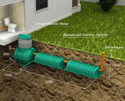 Схема расположения: септик и два дренажных тоннеля (инфильтратора) Росток